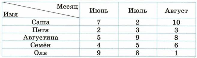ВПР 4 класс математика 2019 Волкова Вариант 1 задание 6